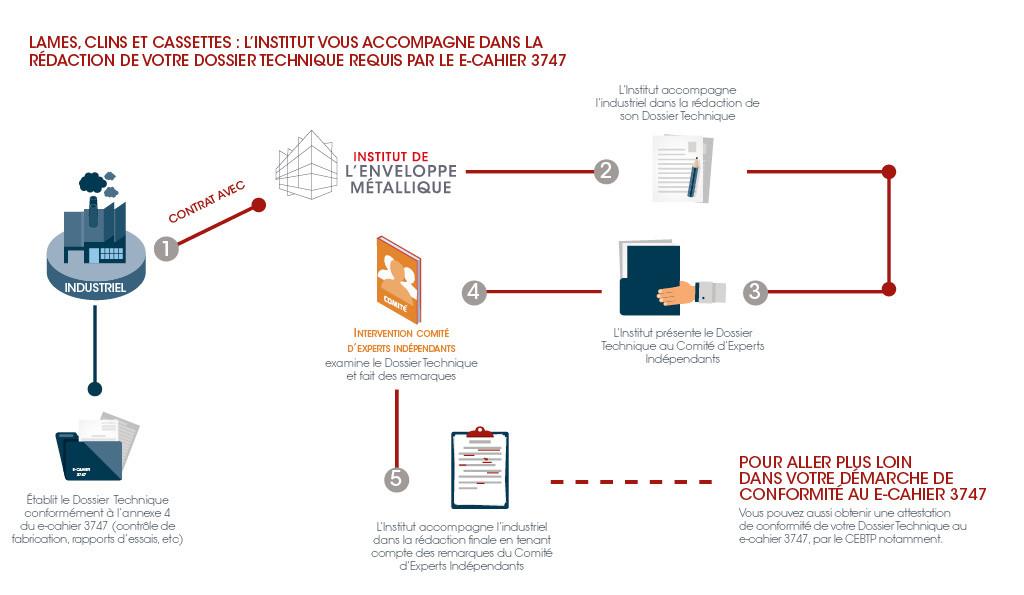 institut-emb-redaction-dossier-technique-e-cahier3747